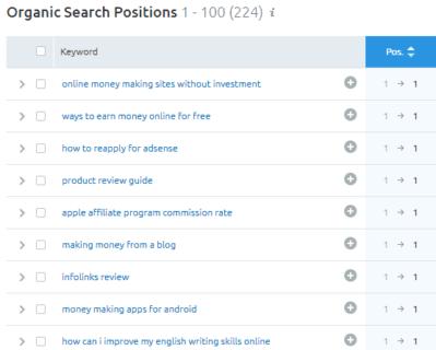 semrush organic search positions