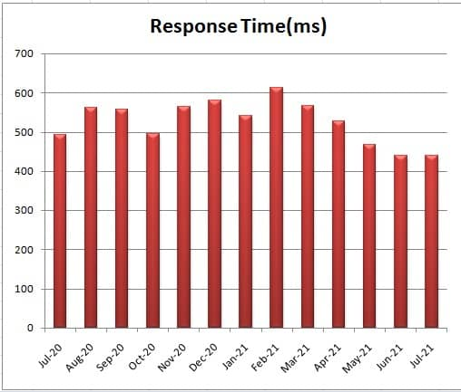 godaddy response time from july 2020 to july 2021